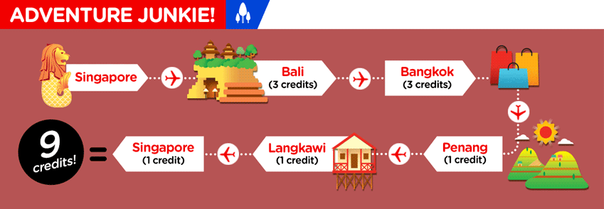 Example of How to Use AirAsia Air Asean Pass Credits