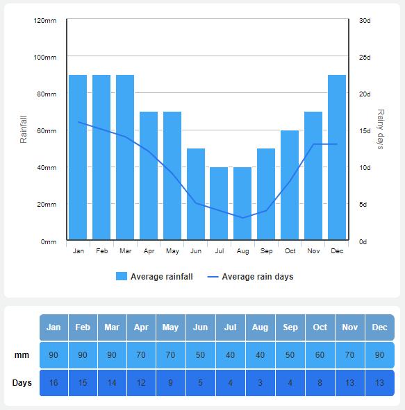 average rainfall in bali chart