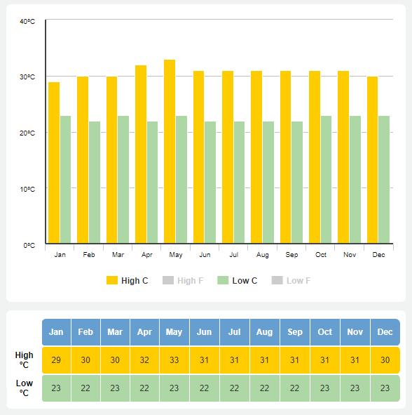 cual es la temperatura media de bali por meses. mejor epoca para viajar a bali