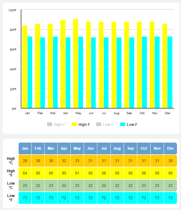 best time to go to bali average temperatures