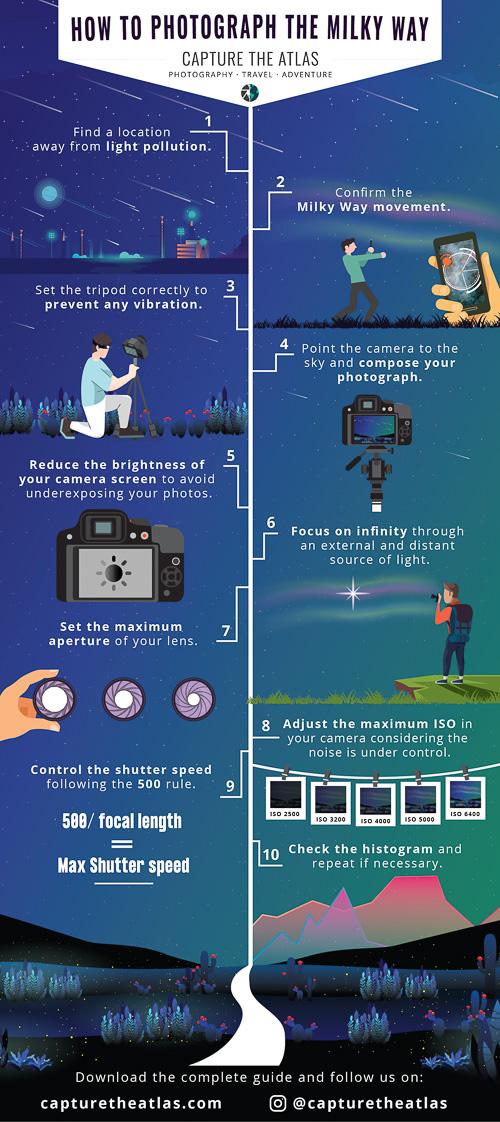 Infographic làm thế nào để chụp ảnh dải ngân hà chụp bản đồ. Hướng dẫn từng bước 10