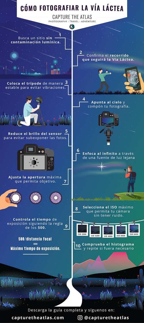 infografico como fotografiar la via lactea paso a paso. 10 pasos clave para fotografiar el centro galáctico