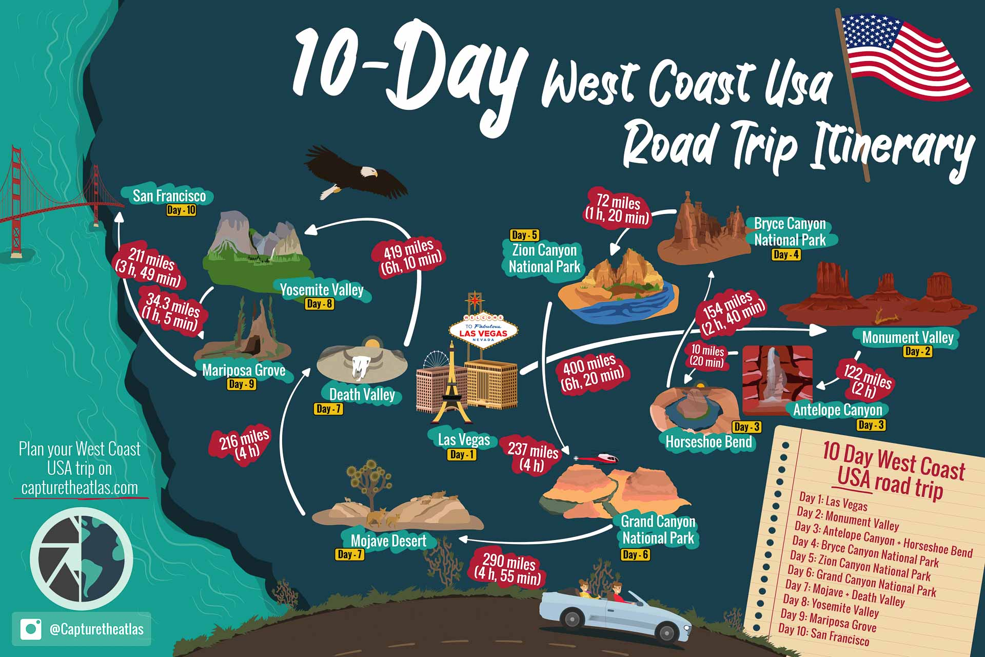 10 Day West Coast Usa Road Trip Itinerary Infography Map