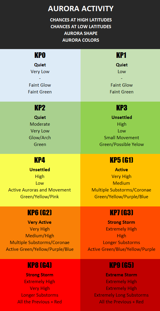 kp index infography explanation northern lights forecast