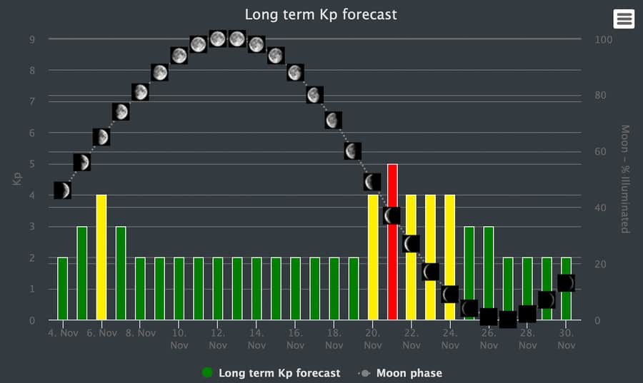 Long term KP Northern Lights forecast