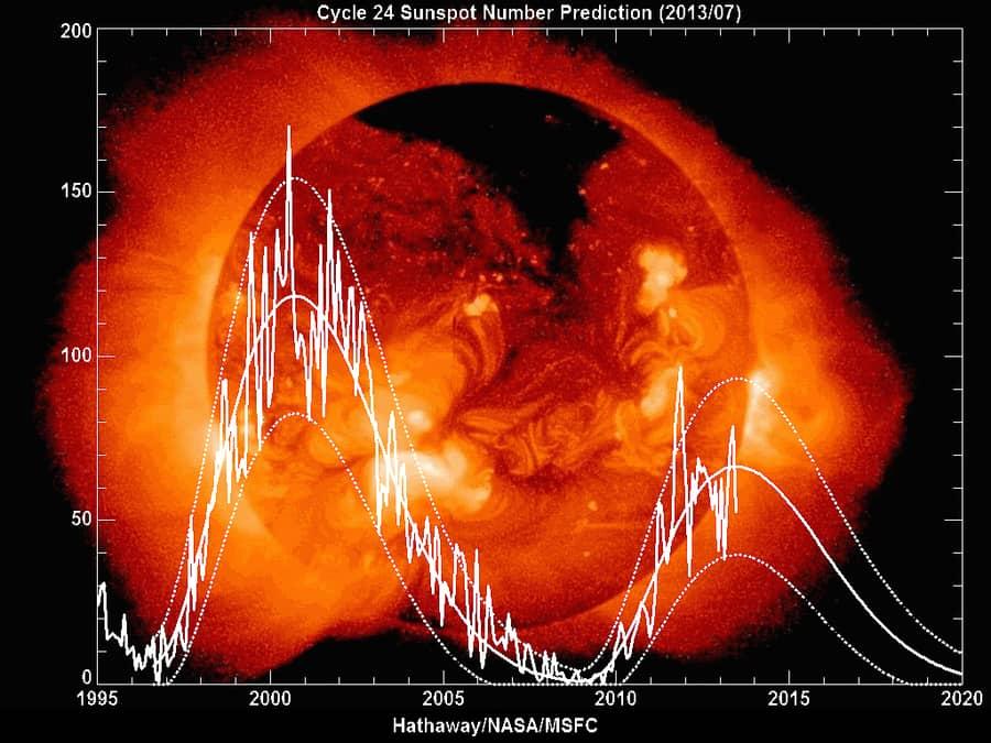 ciclo solar y auroras boreales como se forman