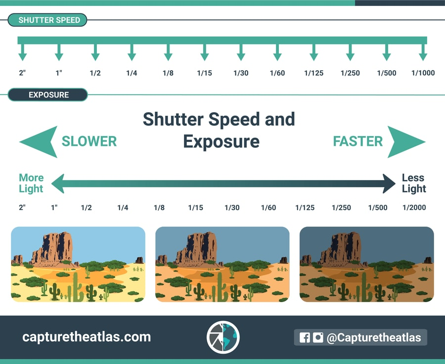 understanding shutter speed and exposure chart to explain the exposure triangle
