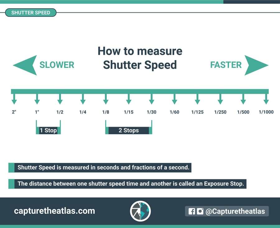what is shutter speed in photography how to measure