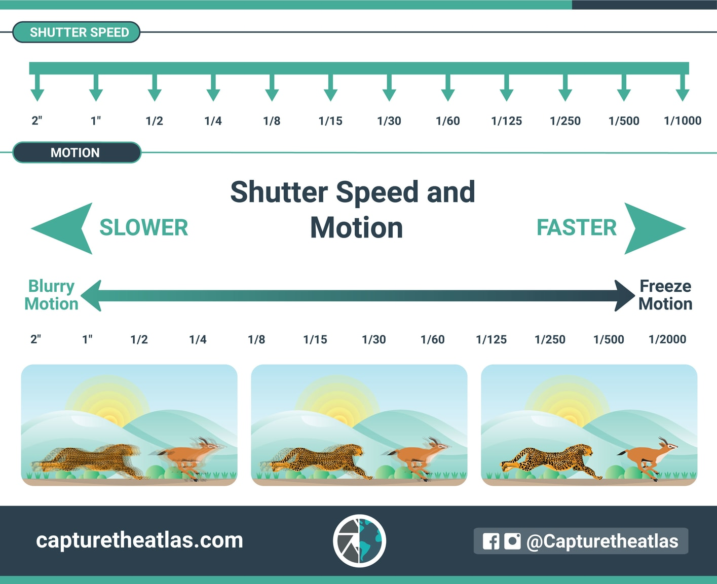what is shutter speed in photography exposure triangle