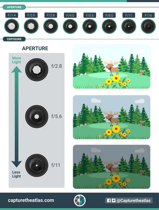 how aperture and exposure are related in photography to explain the exposure triangle