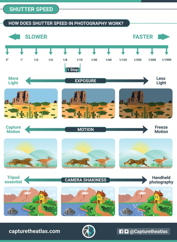shutter speed effects in photography summining up chart
