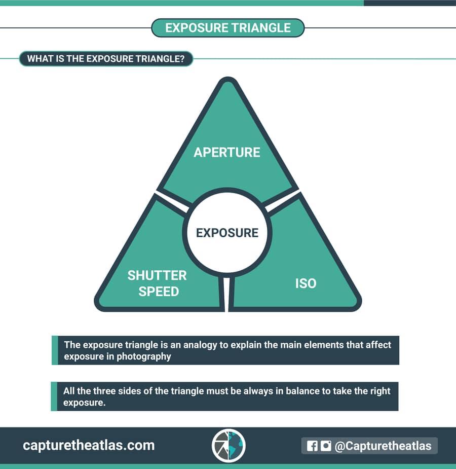 exposure triangle how to understand exposure