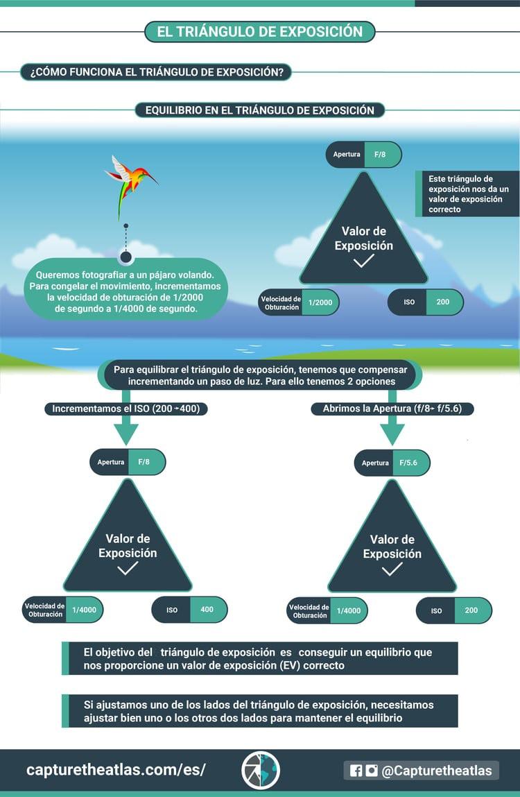como compensar el triangulo de exposición consejos