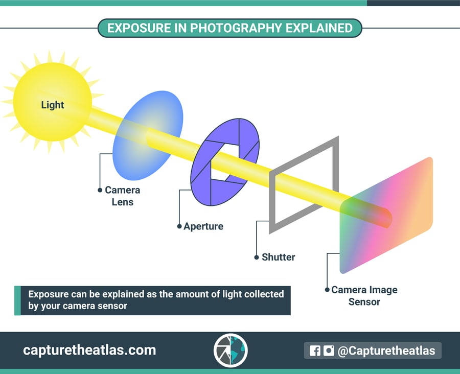 exposure in photography explained