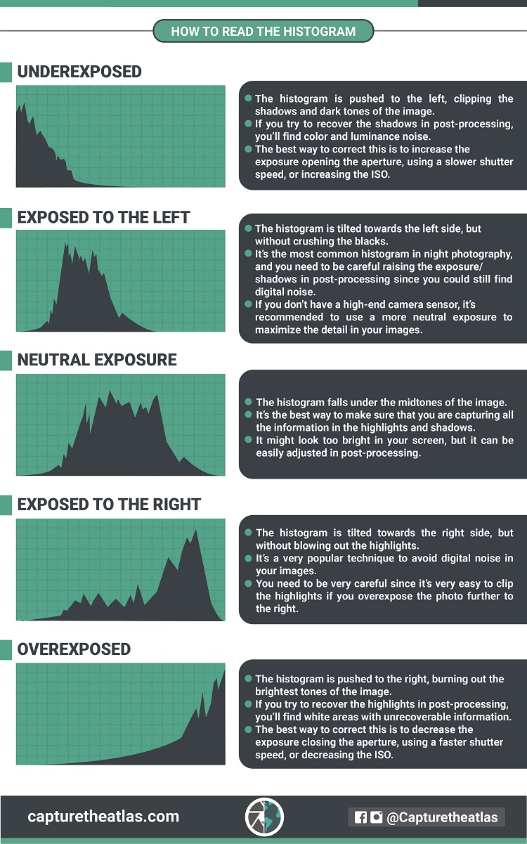 how to interpret a histogram in photography cheat sheet
