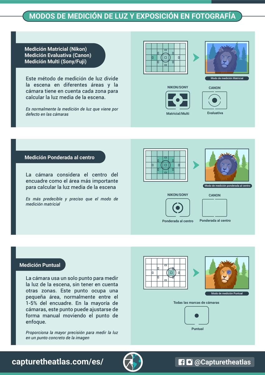 Principios de la fotografía modos de medición