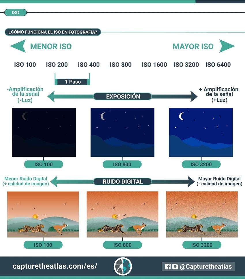 como funciona el iso en fotografia digital y como afecta la exposicion y el nivel de ruido digital infográfico