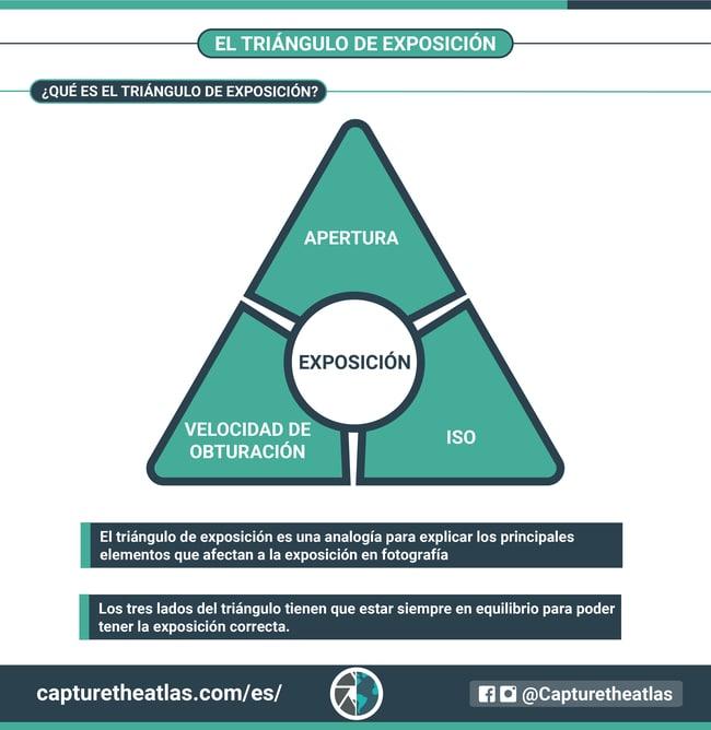 triangulo de exposición explicado en fotografia iso apertura y velocidad de obturacion