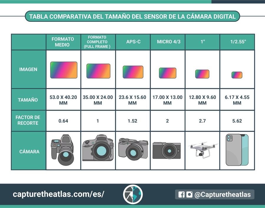 tabla comparativa del tamaño del sensor de la cámara digital