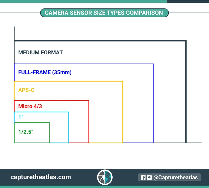 camera sensor size types comparison