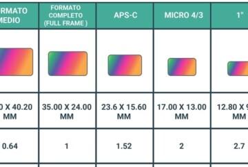 diferentes tamaños del sensor de la camara