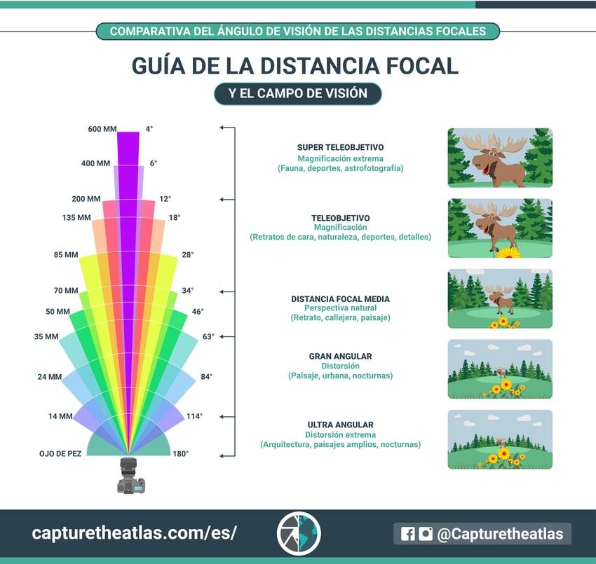 Conceptos básicos de la fotografía la distancia focal