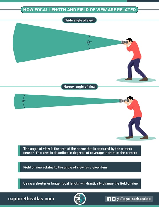 how focal length and field of view are related