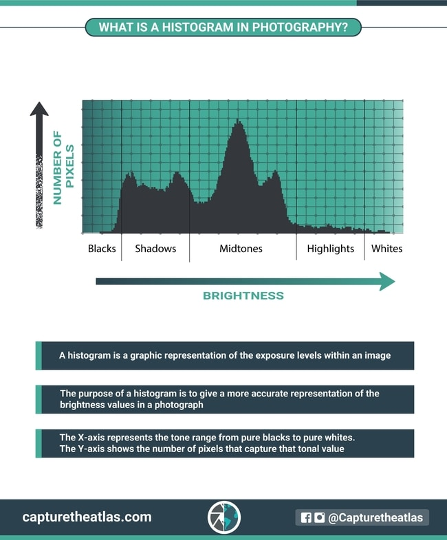 what is the histogram in photography and how to read it