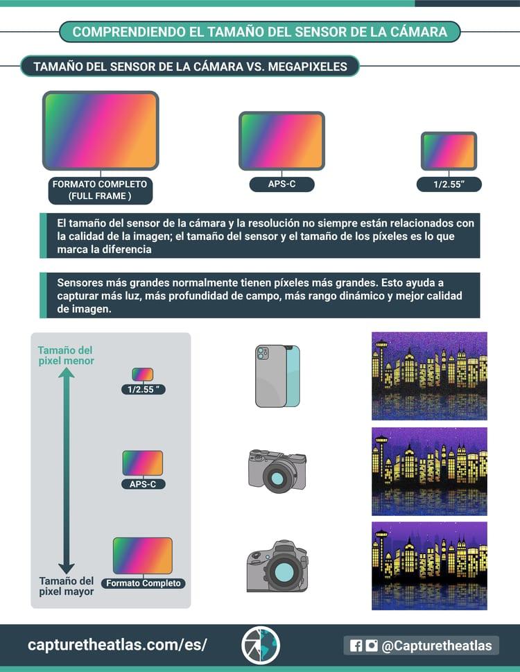 tamaño del pixel y tamaño del sensor de la cámara relación y como influyen a la calidad de la imagen