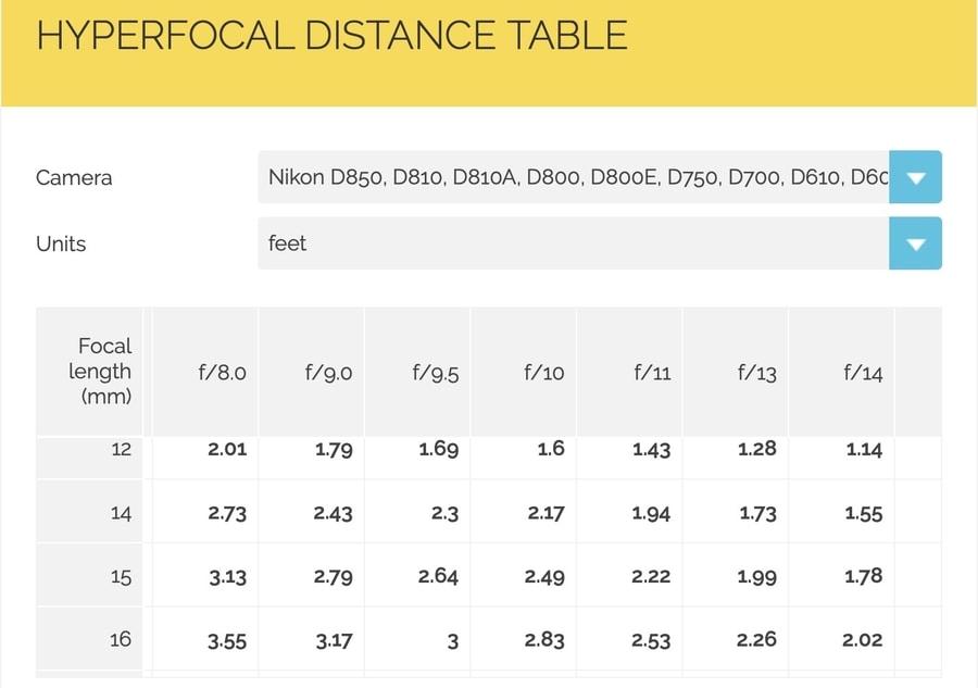 hyperfocal distance table Photopills