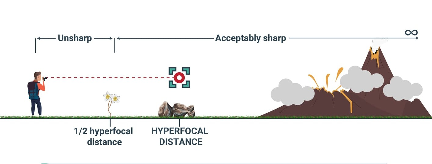 what is the hyperfocal distance and how to calculate it