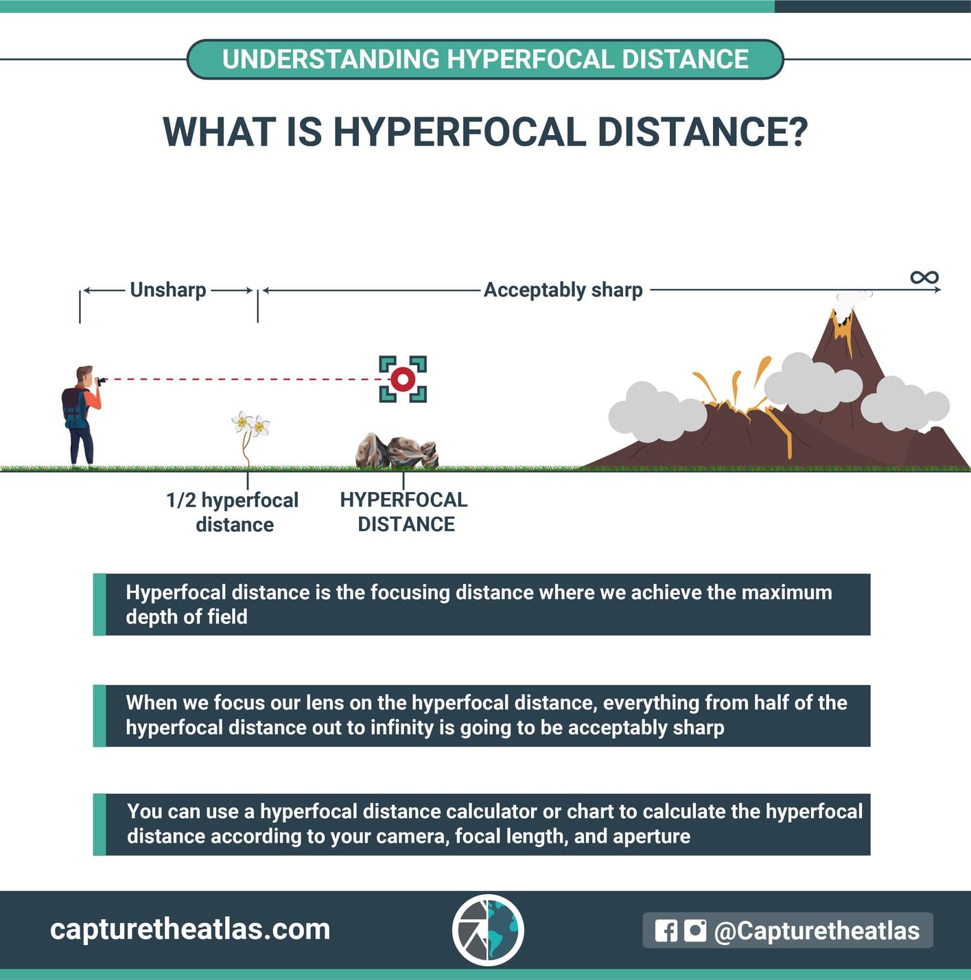 photography basics hyperfocal distance