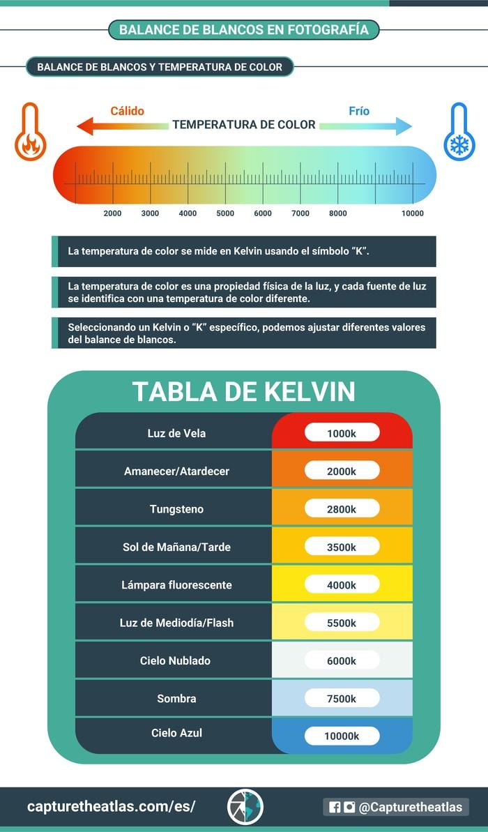balance de blancos y temperatura de color