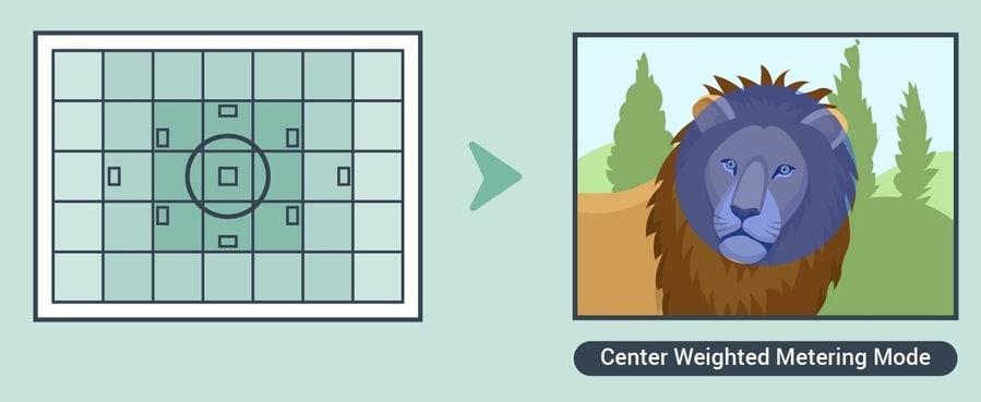 Center metering mode in camera