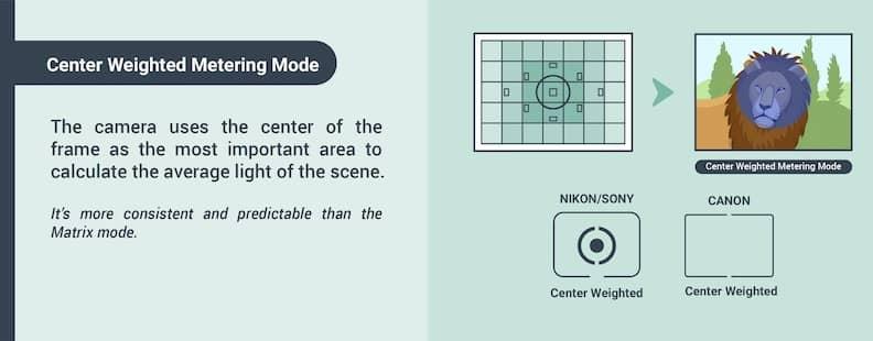 Center metering mode explained