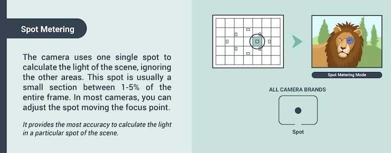 How to calculate the light for a photo