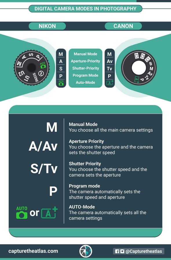 Digital camera modes infographic