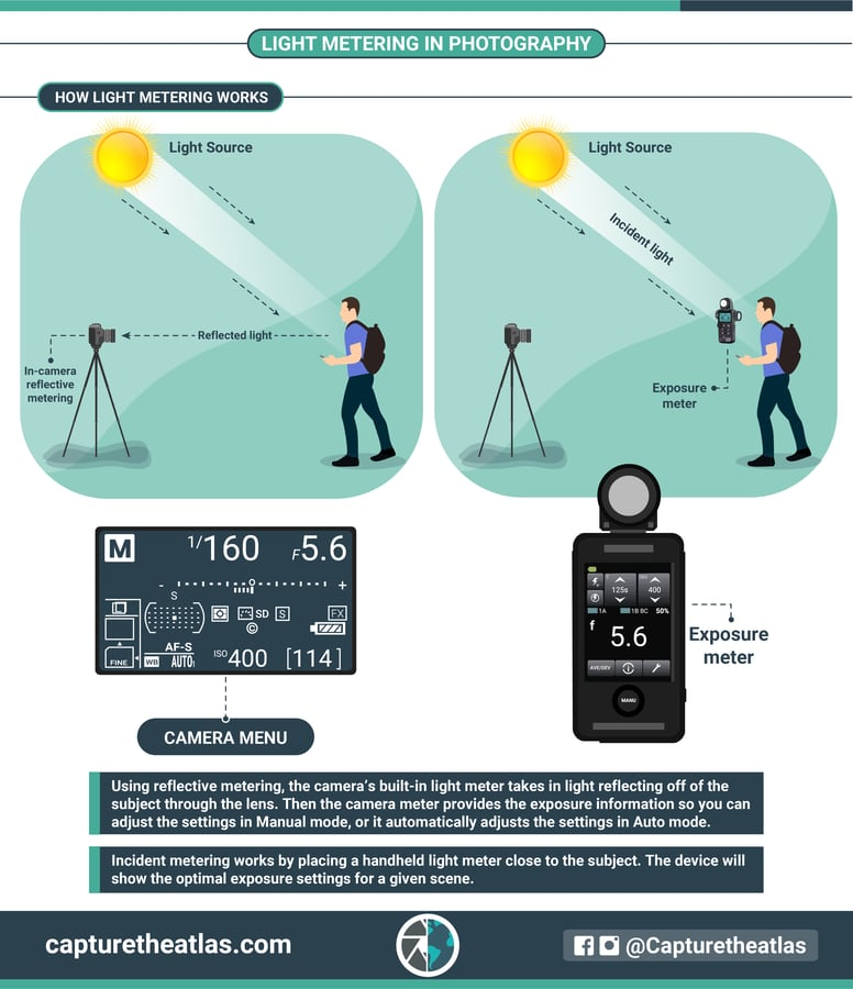 How light metering in photography works