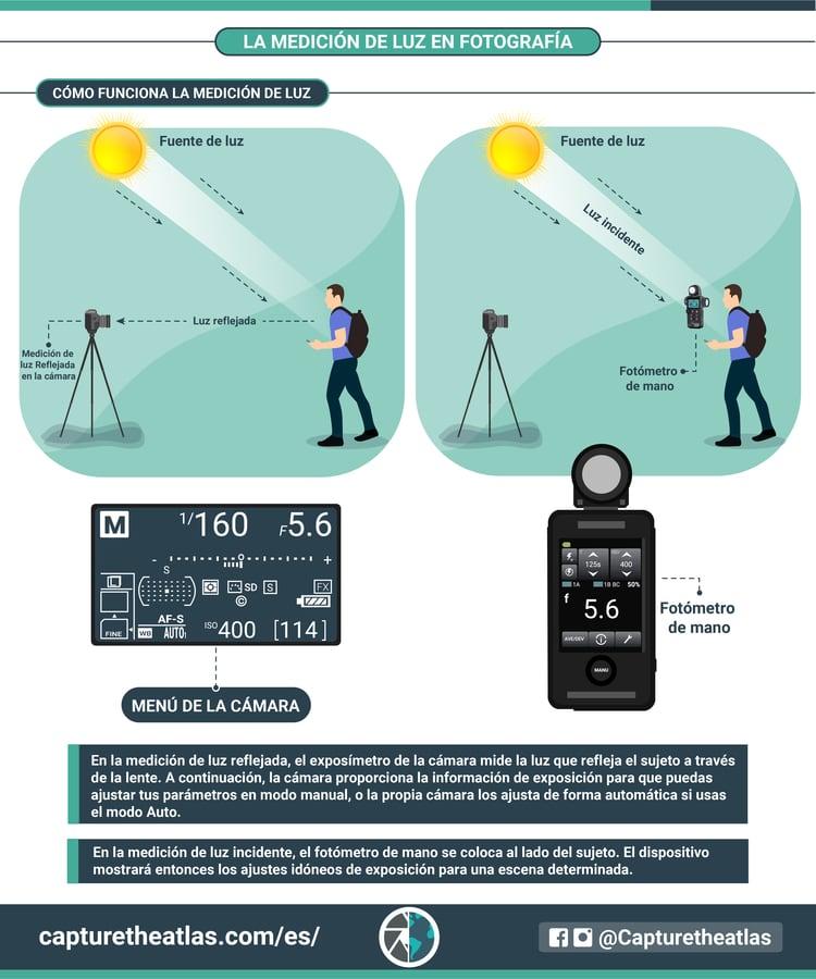 cómo se mide la luz en fotografía
