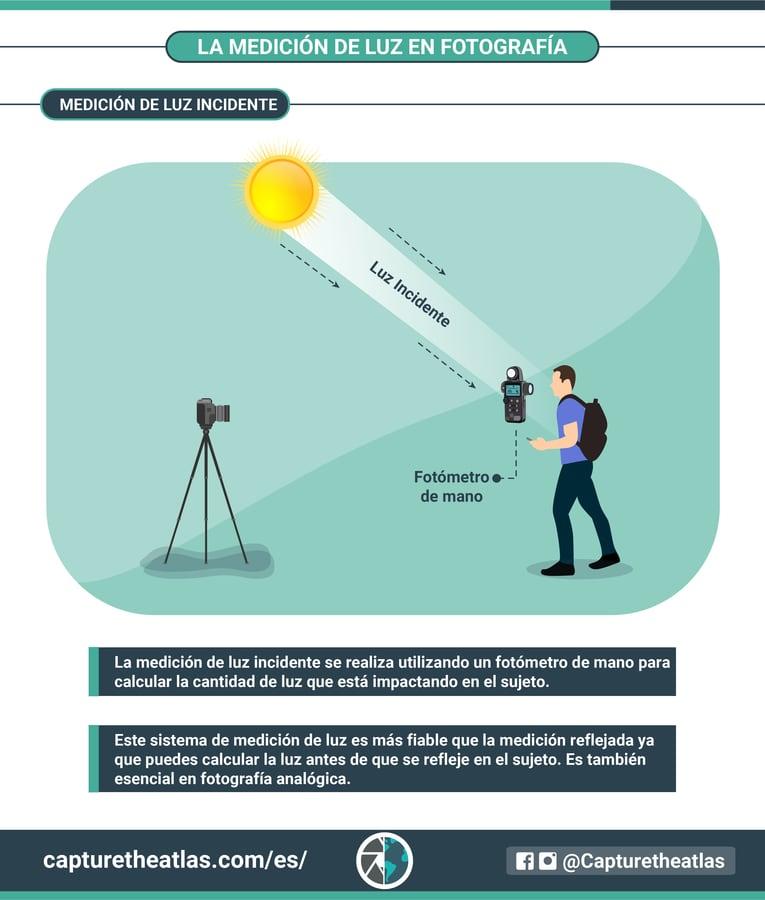 Medición de luz incidente en fotografía