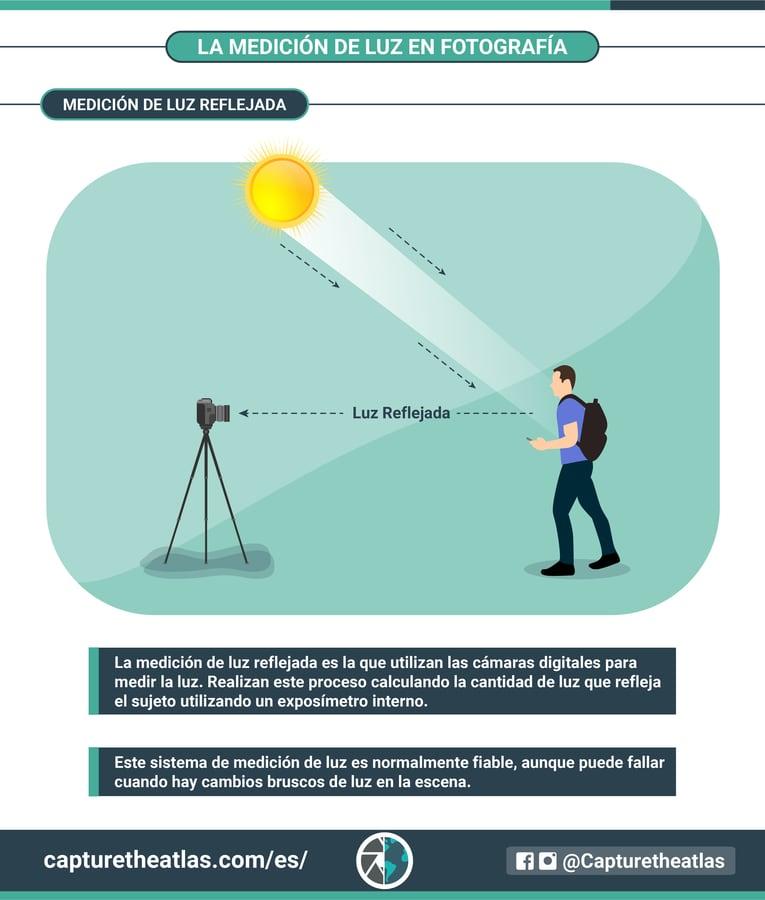 medición de luz reflejada infográfico