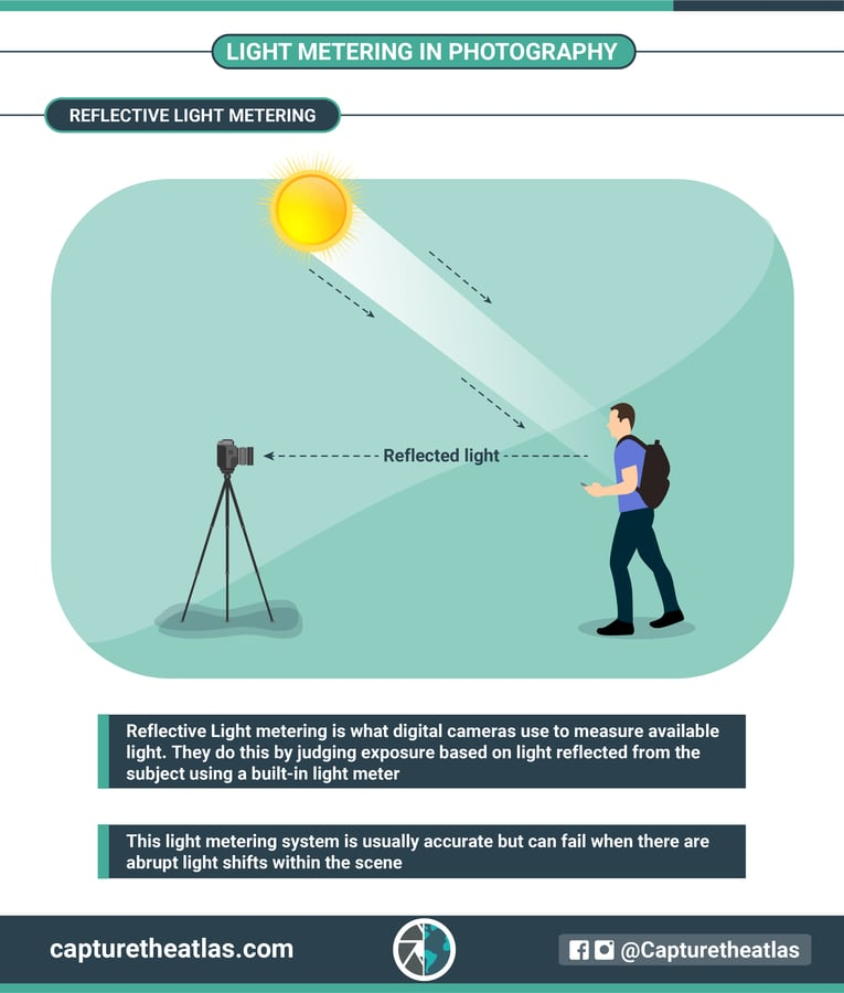 Reflective light metering in photography infographic