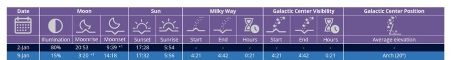 Milky Way Calendar Data