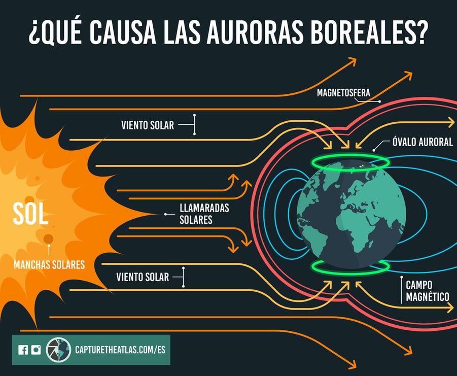 como se forman las auroras boreales explicado